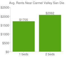Graph of average rent prices for Carmel Valley San Diego